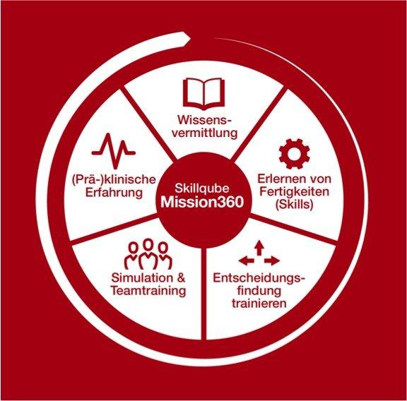 Weitere CRM Instruktorenausbildung BASIC in Heidelberg